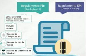 Regulamento PIX - Fonte BCB